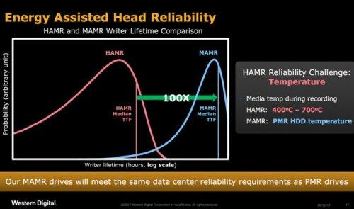 Сравнение технологий MAMR и HAMR