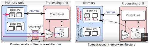 Сравнение архитектур вычислительных систем
