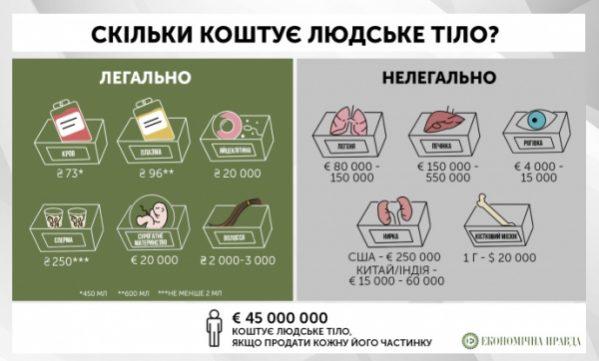 Сколько стоят человеческие органы в Украине